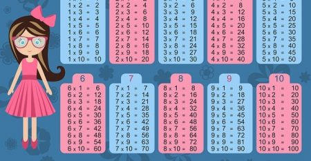 tabliczka-mnożenia